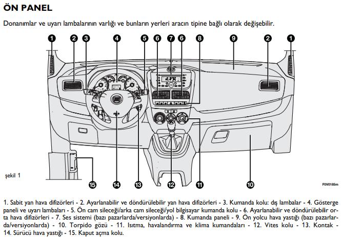 """""""Fiat Doblo Gösterge Paneli Anlamları"""" Nedir?"""